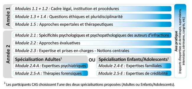 psychlegale_cursus_cas1