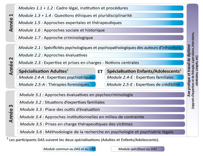 psychlegale_cursus_das